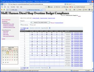Harmon Diesel Shop Overtime compliance